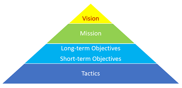 Pyramid: vision, mission statement; long- and short-term objectives; tactics