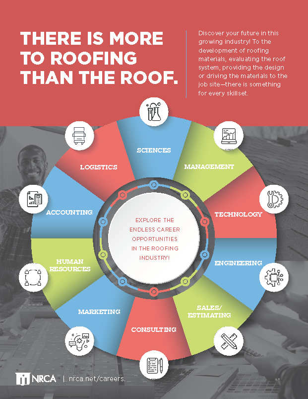 There is More to Roofing than the Roof.