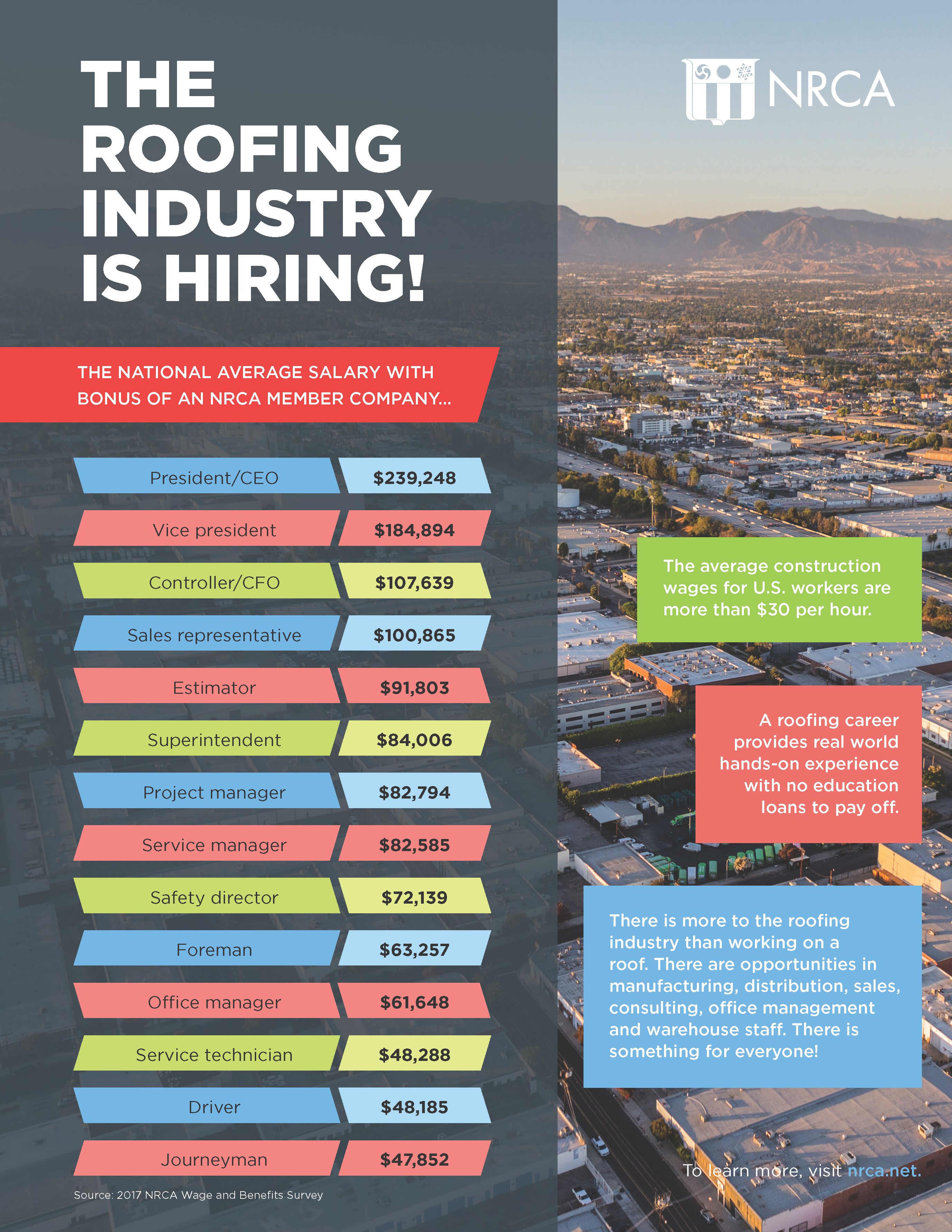 The Roofing Industry Is Hiring!